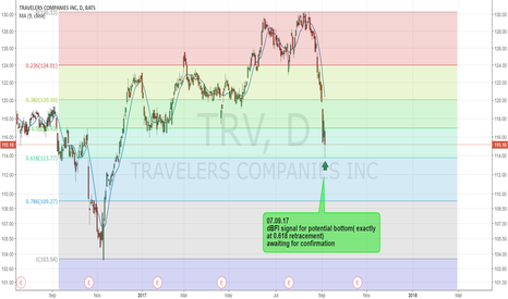 TRV: TRV - Potential bottom