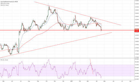 EURGBP: EURGBP heading further to the downside