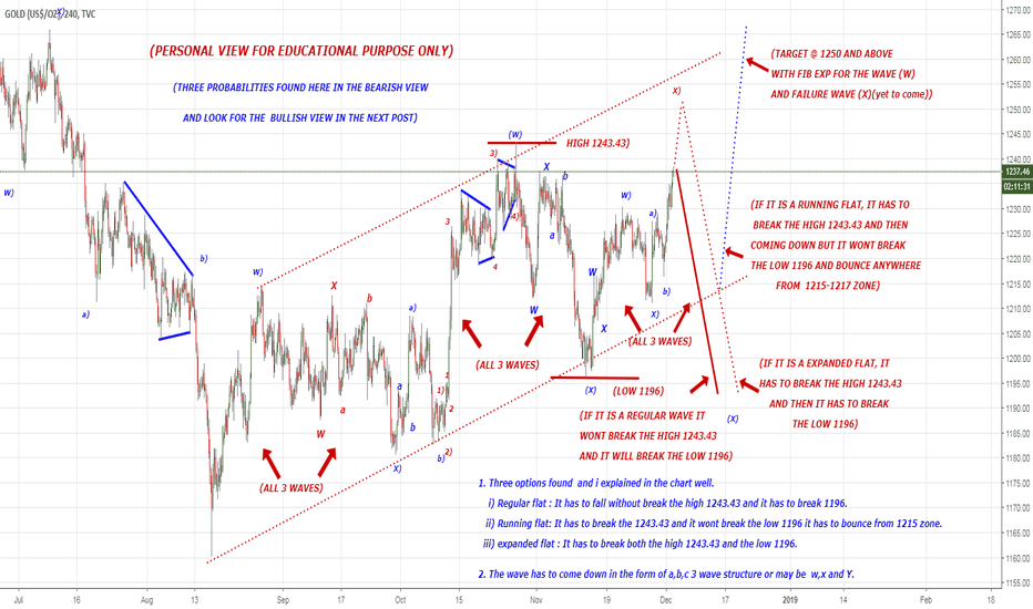 GOLD: BEARISH VIEW IN 3 POSSIBILITIES