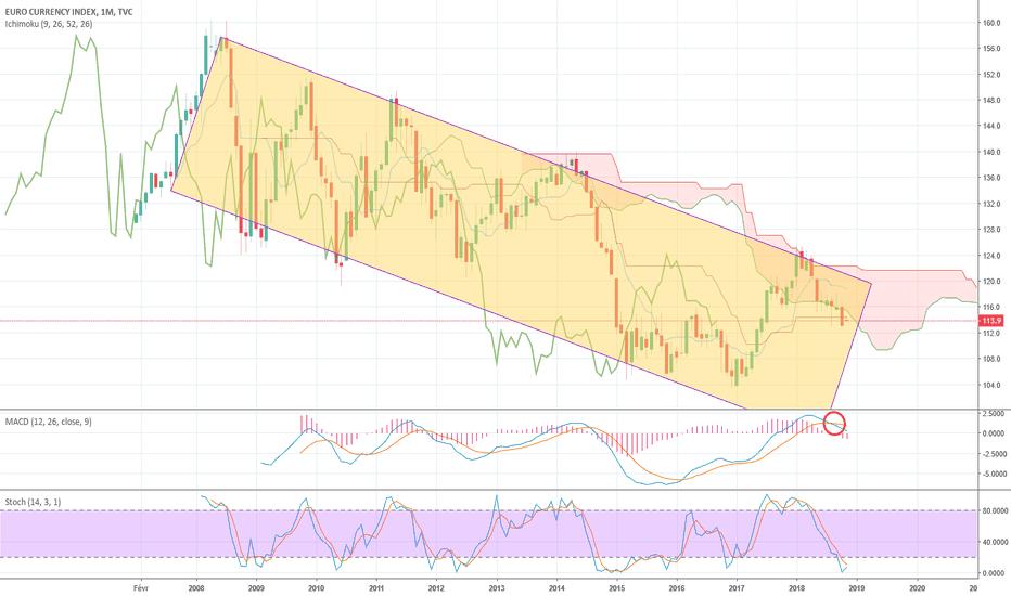 EXY: Euro index en mensuel, une rotation à la baisse dans un canal