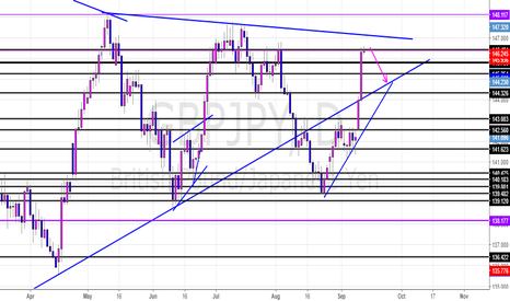 GBPJPY: GBPJPY Potential Short Daily