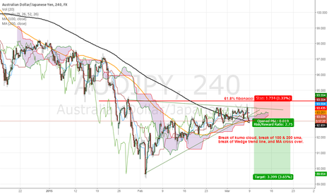 AUDJPY: AUD/JPY 4 HR potential short