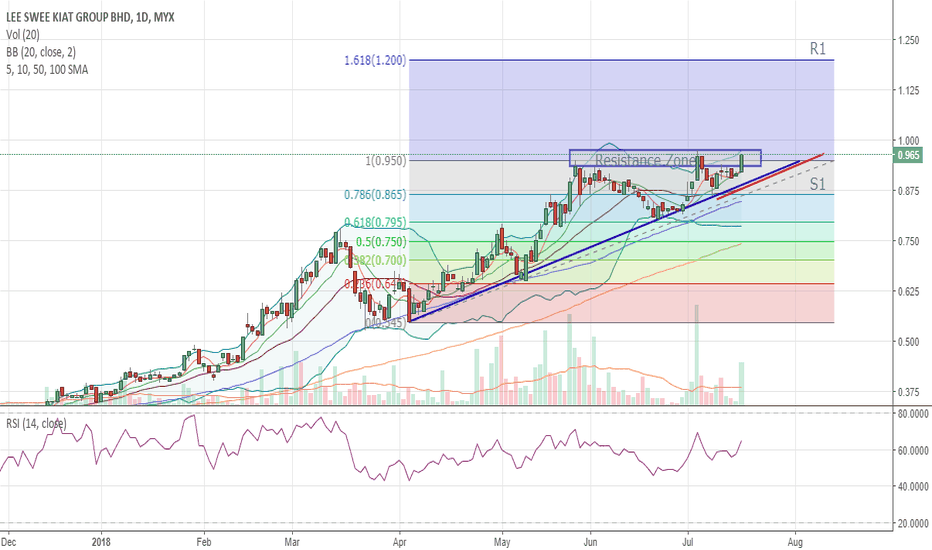 8079: SHORT/MEDIUM TERM TRADE - LEESK- POTENTIAL BREAKOUT