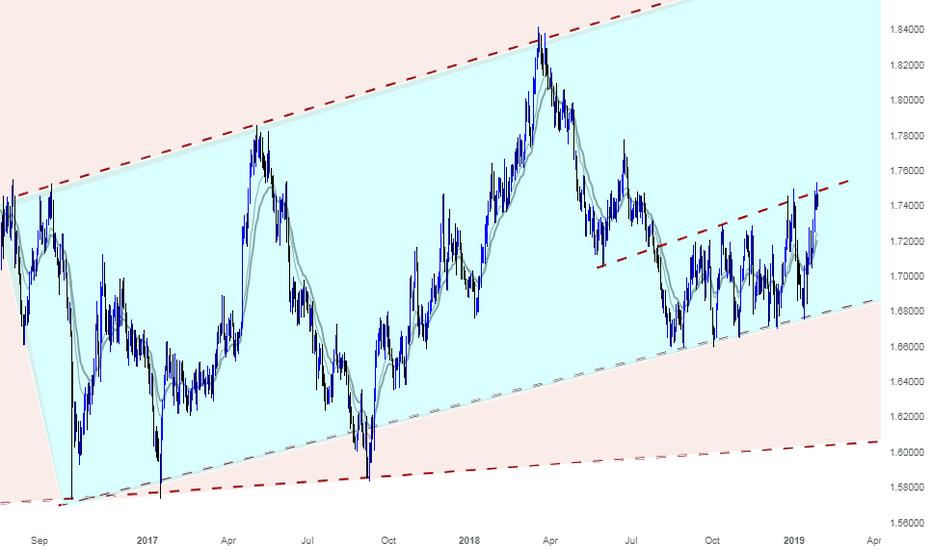 GBPCAD: GBPCAD Range bound trading