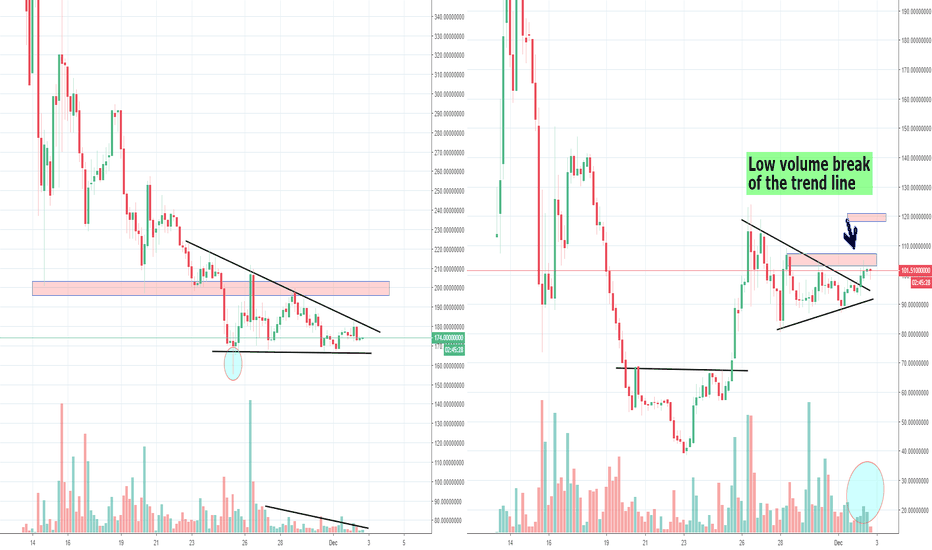 BSVUSD: BCH BSV BAB Low volume and triangles