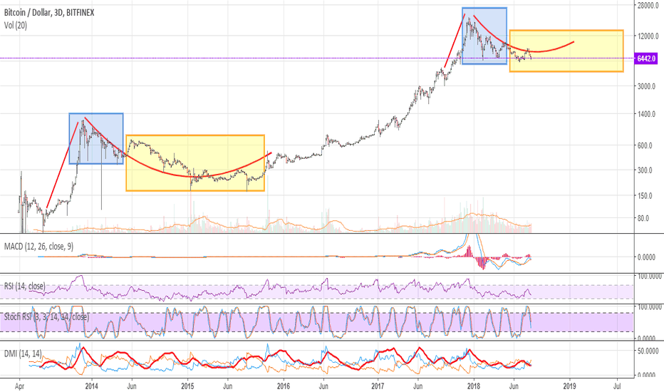 BTCUSD: BTC possibility of a fractal move