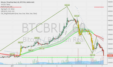 BTCBRL: Going down. Que queda