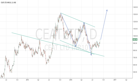 CEATLTD: Uptrend in tyre stocks (CEAT)