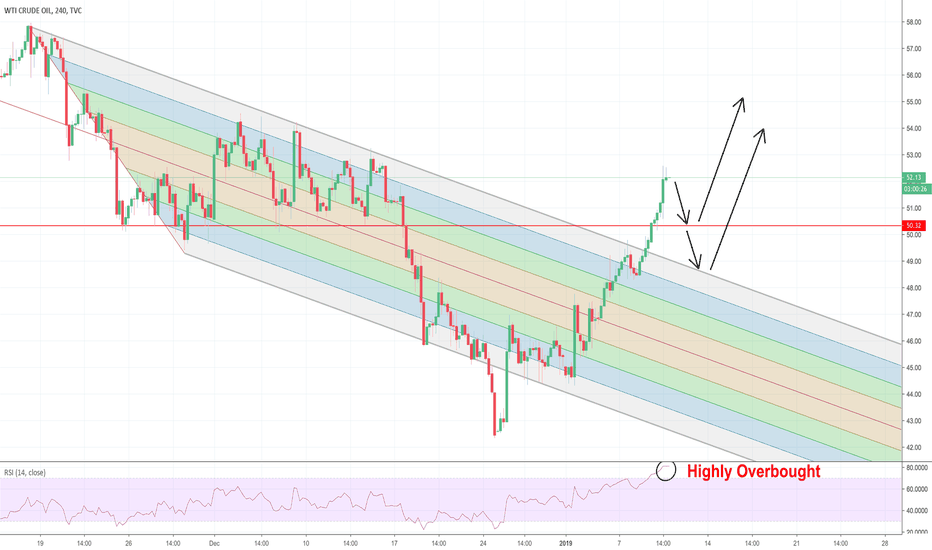 USOIL: OIL Highly Overbought After Clean Breakout