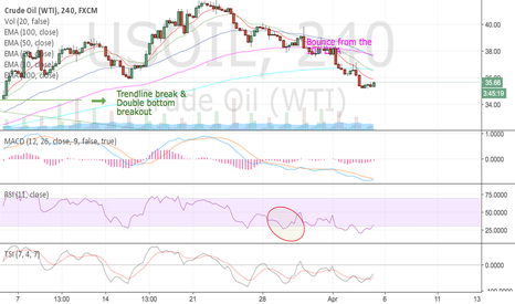 USOIL: Here you go OIL