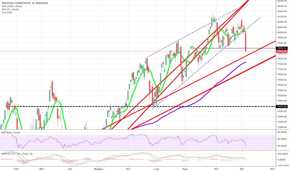 IXIC: NASDAQ violato il pattern rialzista di breve!