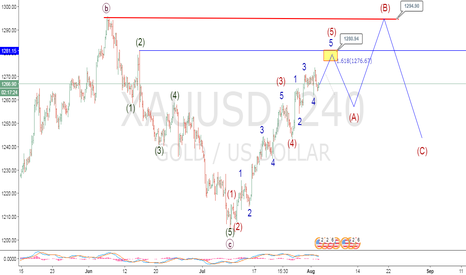 XAUUSD: gold go for 1280-1275