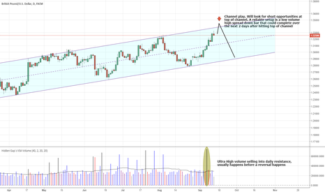GBPUSD: GBPUSD - Channel Play, sell after price hits top of channel