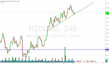 NZDUSD: NZDUSD LONG