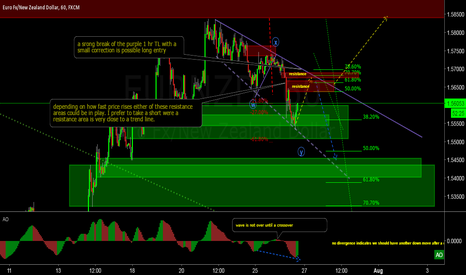 EURNZD: EUR/NZD lots going on