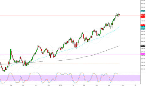 SPGSHU: Gasoline is moving strong for more than 10 months, now what?