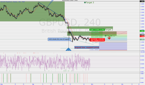 GBPUSD: BULLISH SWING