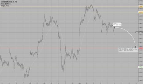 DAX: Обзор фондового индекса DAX.30