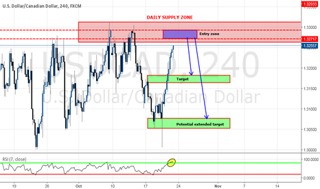USDCAD: Major DAILY STRUCTURE for a SHORT opportunity - How to enter ?