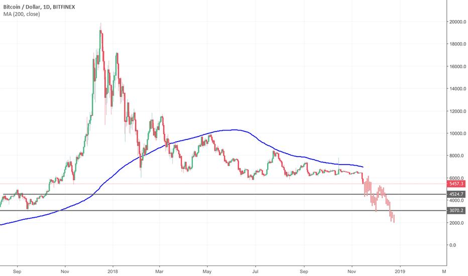 BTCUSD: Bitcoin X-Mas