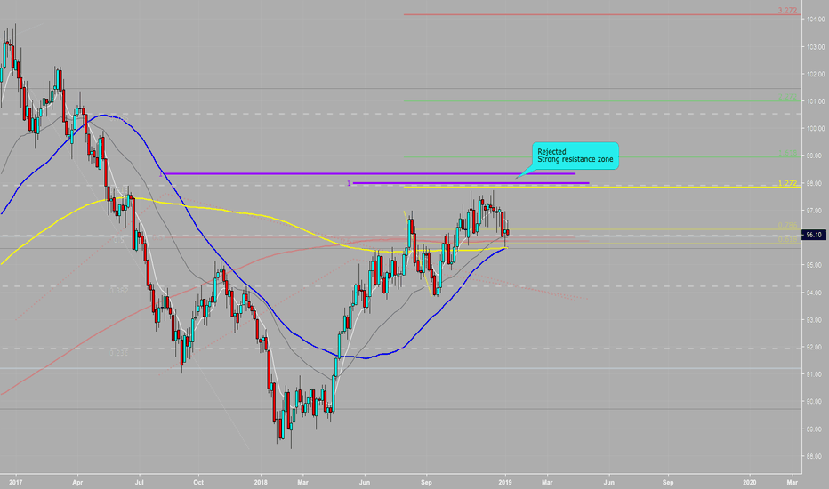 DXY: Dollar Going Down