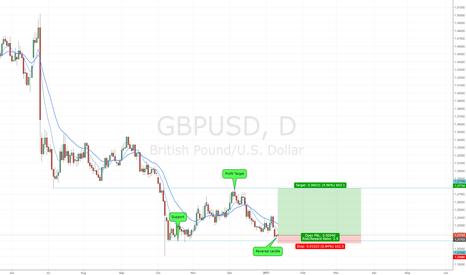 GBPUSD: Price action GBPUSD