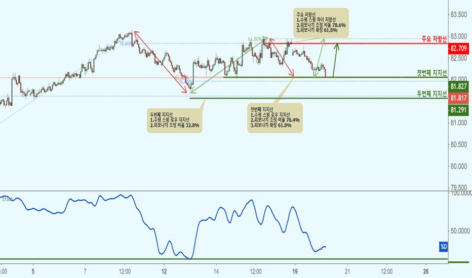 AUDJPY: AUDJPY 호주 달러/일본 엔(1시간 차트)-지지선 접근으로 상승!