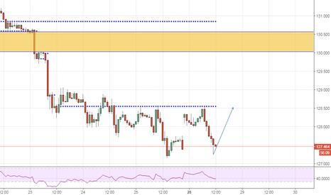 EURJPY: Buy Euro