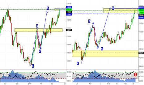 AUDCAD: AB=CD Patterns unfolding!