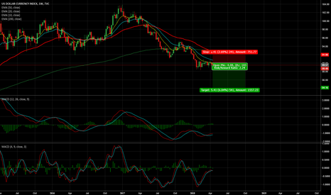 DXY: DXY - 500 Pips Short Opportunity