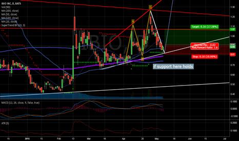 IBIO: Near term trading for $IBIO