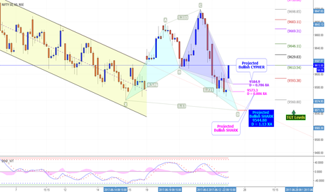 NIFTY: NIFTY Some HARMONIC Pattern