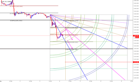 XAUUSD: Short based on Clone n Gann Combo - Intraday 4th May