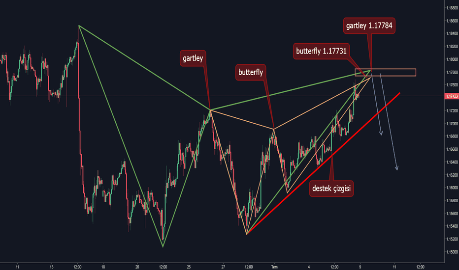 EURUSD: EURUSD h1 gartley & butterfly patern