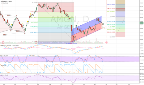 AMGN: Breakout from falling Wedge.