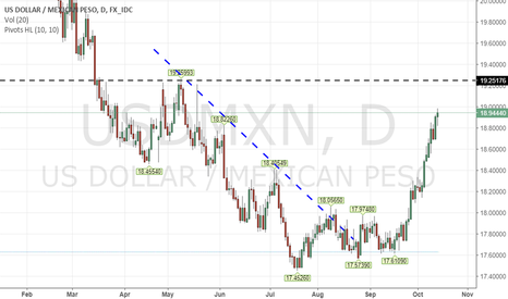 USDMXN: 19 and a quarter looks good to me