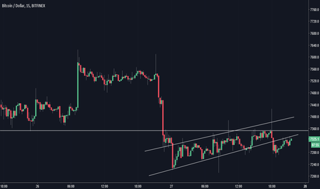 BTCUSD: Time to Short