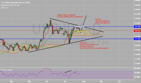 USDJPY: UJ - Current View