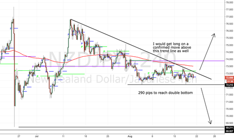 NZDJPY: Should we zig or zag? YES!
