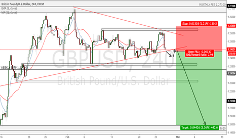 GBPUSD: GBP/USD potential Short