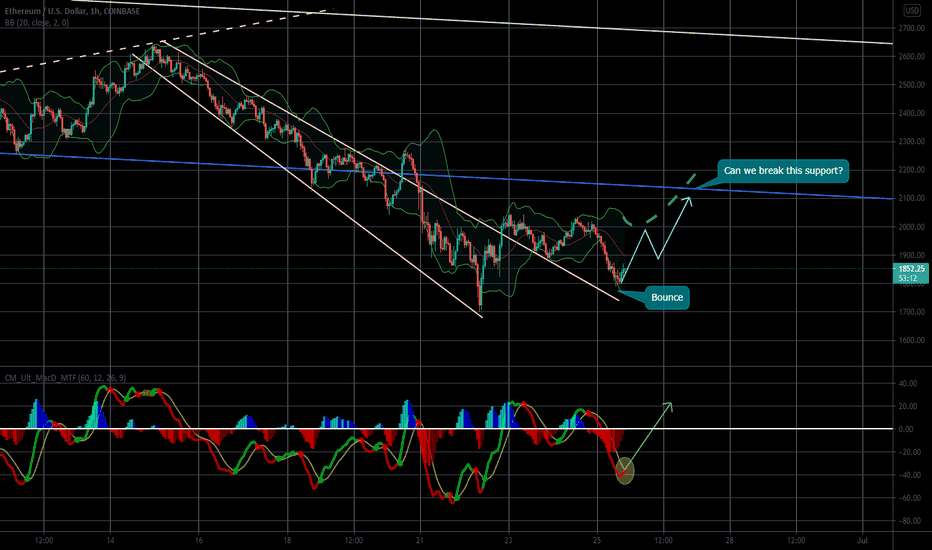 btc eth trad tradingview)