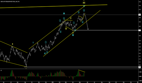 TNX: Possible bearish impulse in treasury note yield - Short