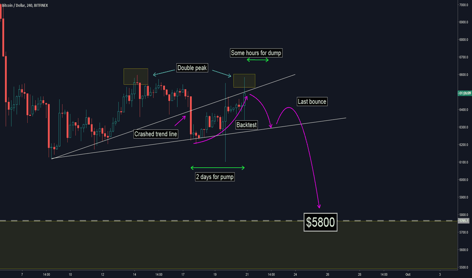 BTCUSD: What is going on the market? - It's very simple