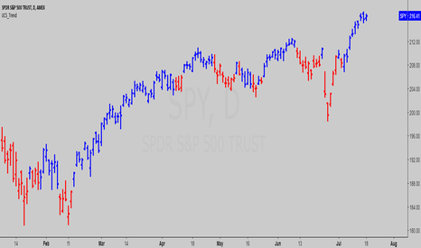 TTM — Indicators and Signals — TradingView