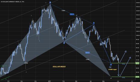 DXY: Dollar Analysis