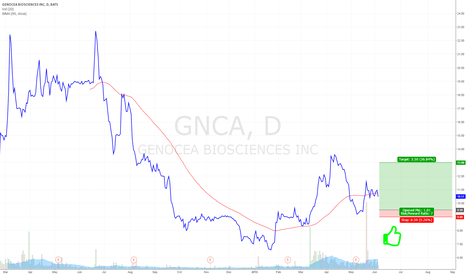 GNCA: Long Genocea Biosciences when the price has fallen to last lows