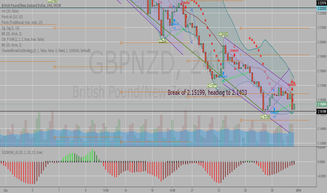 GBPNZD: GBPNZD potential short