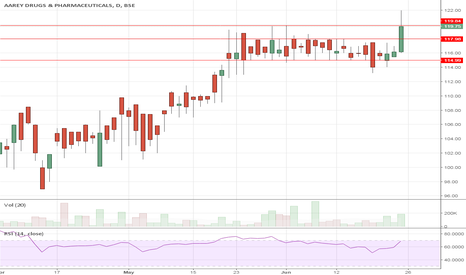 AREYDRG: Aarey Drugs