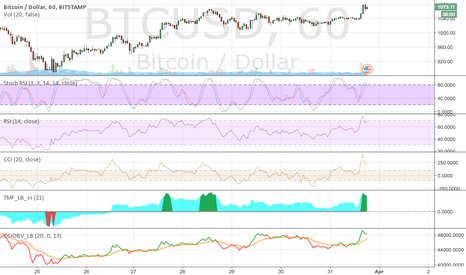 BTCUSD: BTC new bullish period?