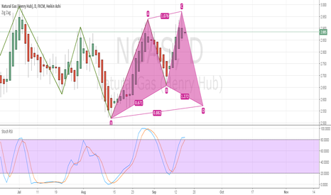 NGAS: Cypher Pattern in Ngas